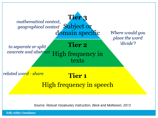 tier 1 instructional strategies