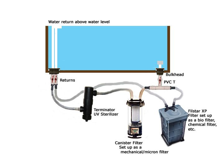 fluval 206 external filter instructions
